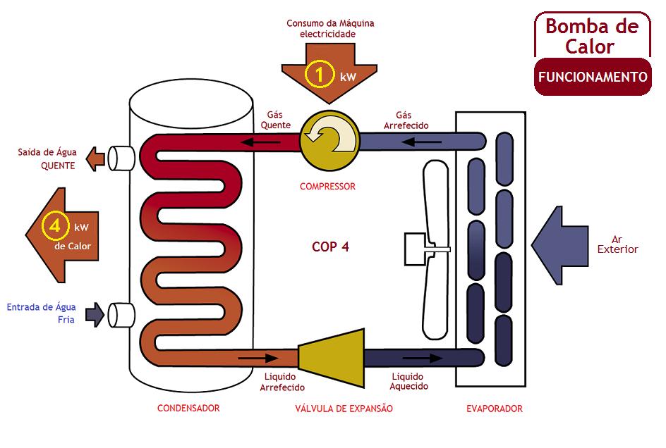 Bomba de calor para aquecimento central for Bombas de calor y frio precios